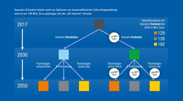 Grafik ewi-Studie Energiewende nur mit Gasinfrastruktur