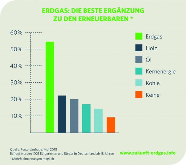 forsa-Umfrage zur Rolle von Erdgas bei der Energiewende