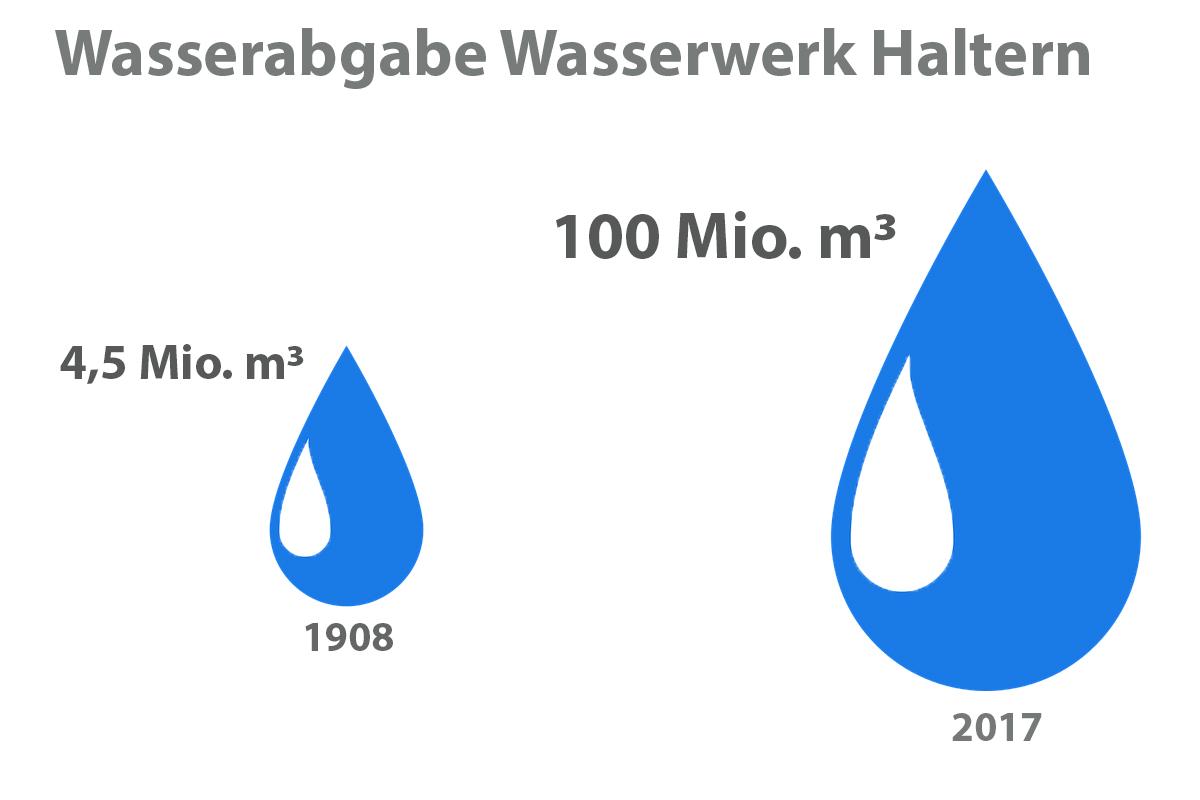 DIe Wasserabgabe des Wasserwerk Haltern 1908 und 2017 im Vergleich