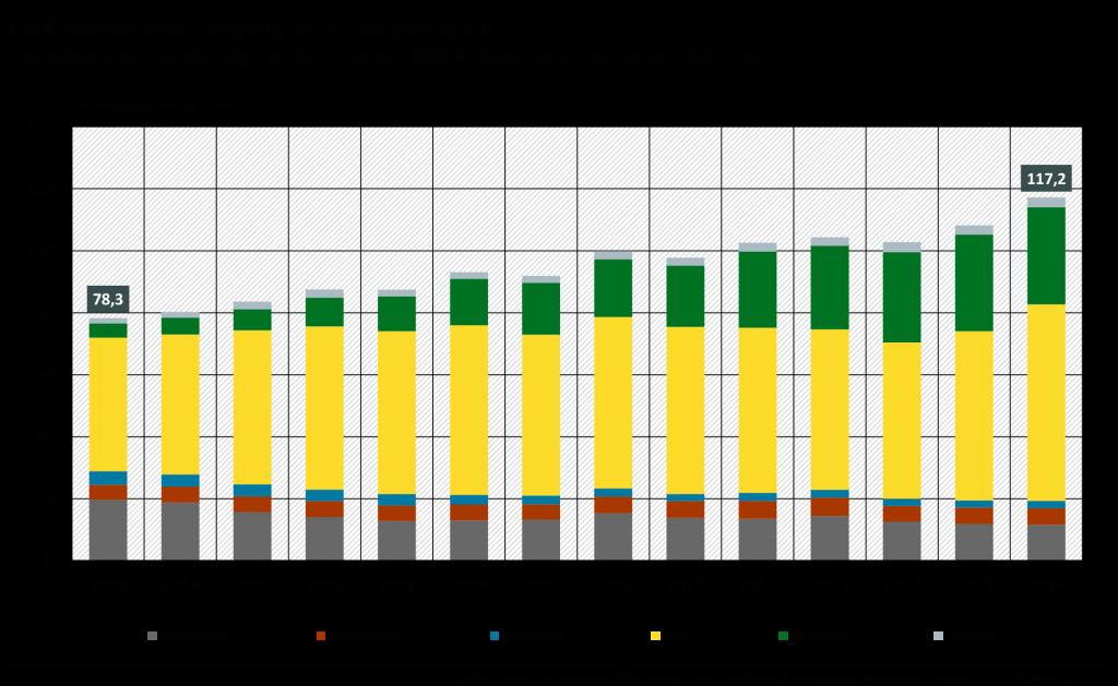 Gas dominiert die KWK-Stromerzeugung. Kohle aber auch noch stark vorhanden. Das schafft Spielraum für CO2-Senkungen. © Statistisches Bundesamt / Öko-Institut / ZSW / EEFA
