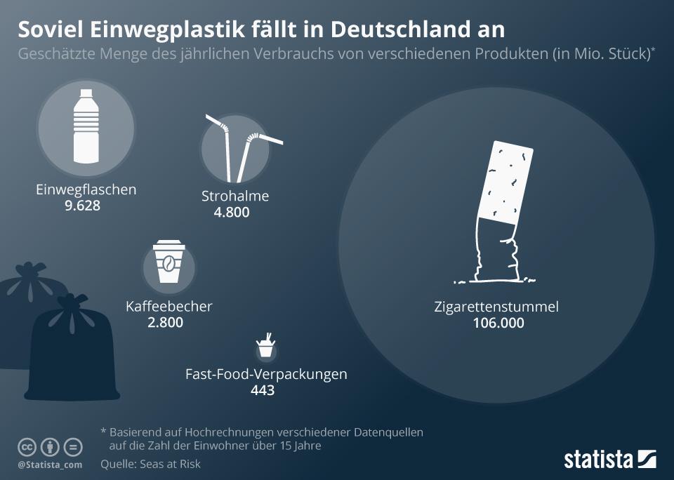 Infografik von Statista: SO viel EInweg-Plastikmüll fällt in Deutschland an