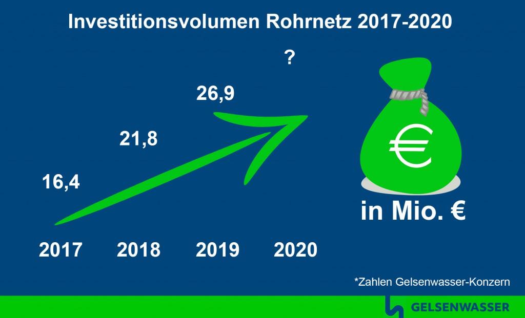 Investionen von Gelsenwasser ins Rohrnetz 2017 bis 2020