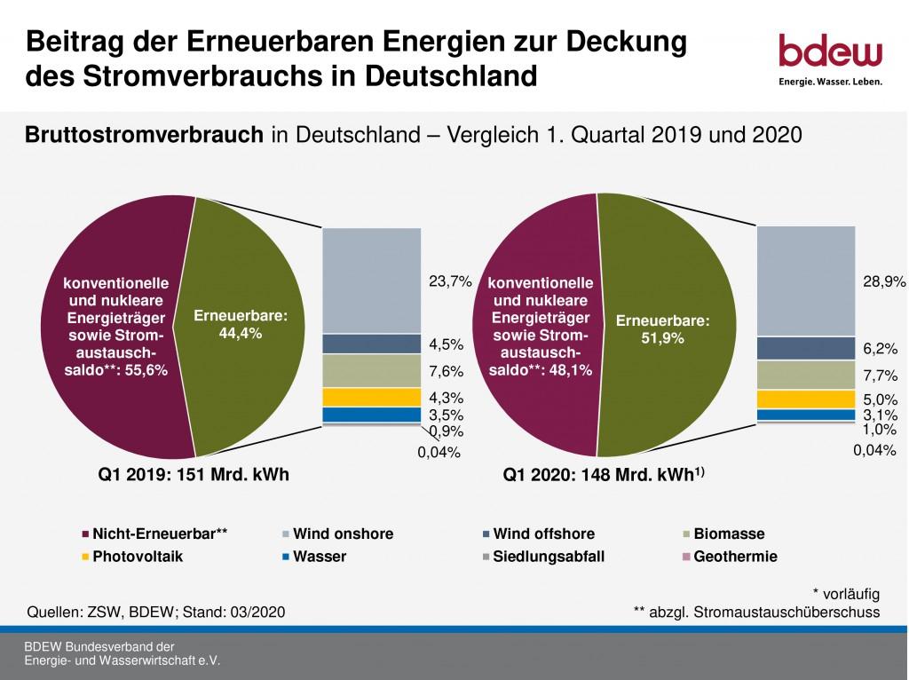 Windkraft. Rekord im ersten Quartal 2020 für die erneuerbaren Energien
