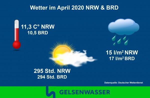 Grafik Wetter April 2020: Niederschlag, Temperatur und Sonnenstunden