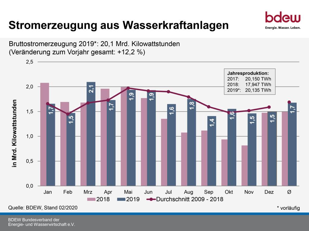 Nur 3 Prozent des deutschen Ökostroms stammen aus Wasserkraft.