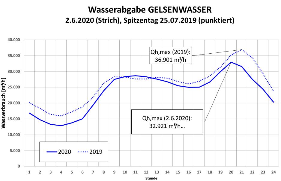 Wasserversorgung und Klimawandel Grafik: Rekord-Wasserabgabe schon im Juni 2020 bei Gelsenwasser.