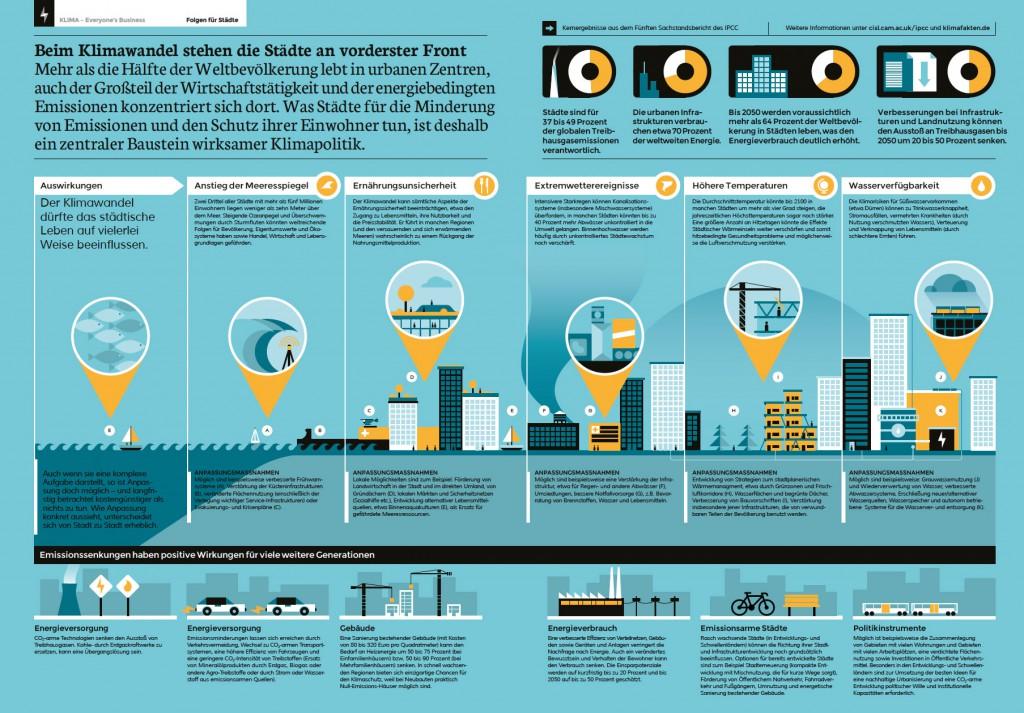 Infografik: Folgen des Klimawandels in Städten