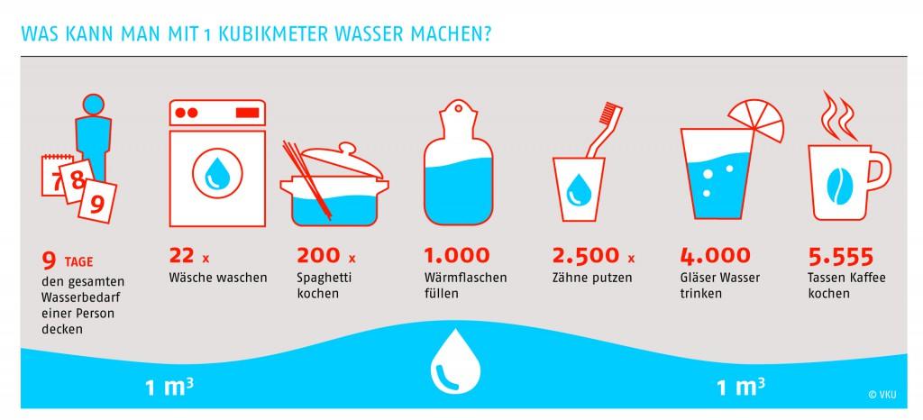 Was kann man mit 1000 Liter Trinkwasser machen