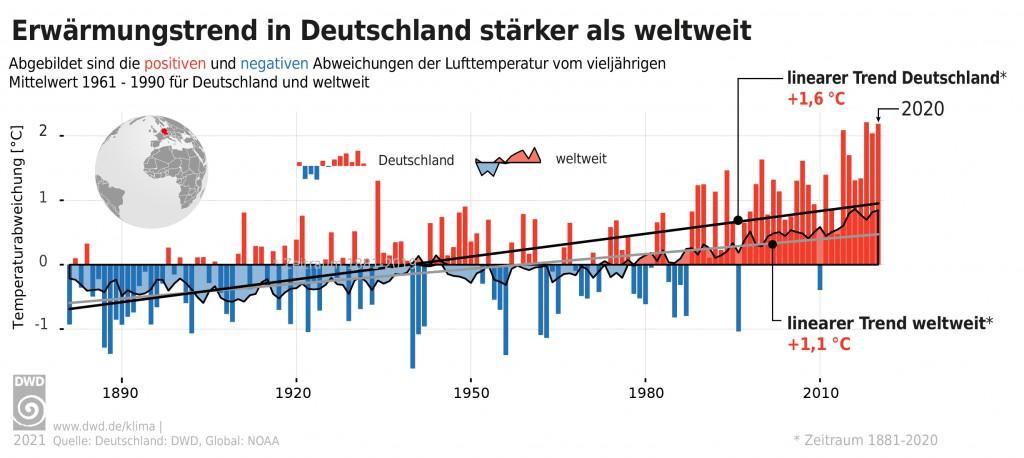 Grafik Erwärmung in Deutschland im globalen Vergleich