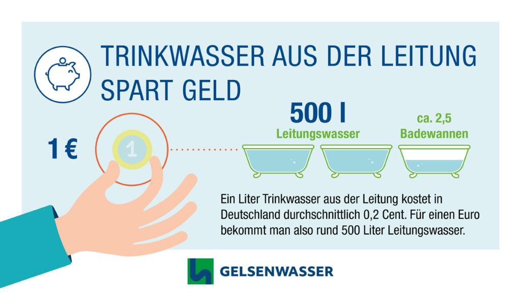 So viel Trinkwasser bekommt man für einen Euro.