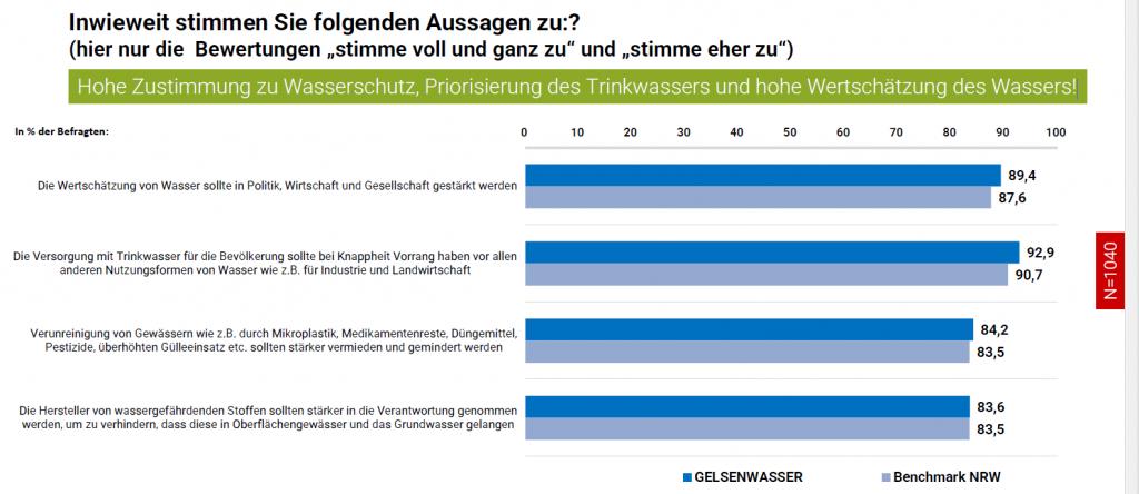 Kundenumfrage im Gelsenwasser Versorgungsgebiet bestätigt Themen der Wasserstrategie des BMU zu Trinkwasser
